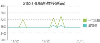 S18S1RD価格推移(新品)