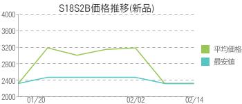 S18S2B価格推移(新品)