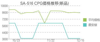 SA-516 CPG価格推移(新品)