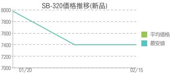 SB-320価格推移(新品)