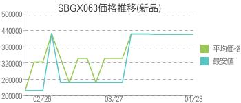 SBGX063価格推移(新品)