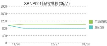 SBNP001価格推移(新品)