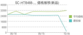 SC-HTB488-... 価格推移(新品)