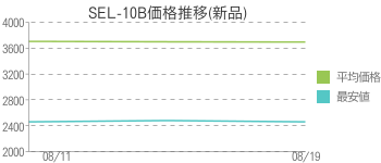 SEL-10B価格推移(新品)
