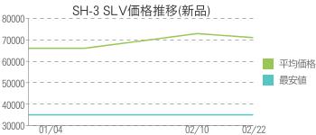 SH-3 SLV価格推移(新品)