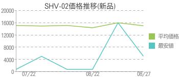 SHV-02価格推移(新品)