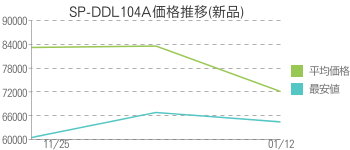 SP-DDL104A価格推移(新品)