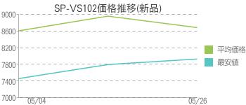 SP-VS102価格推移(新品)