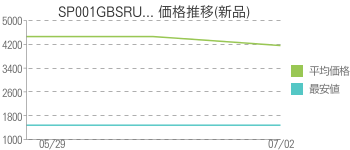 SP001GBSRU... 価格推移(新品)