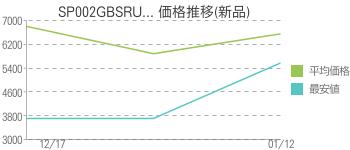 SP002GBSRU... 価格推移(新品)