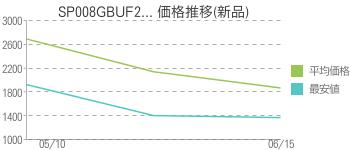 SP008GBUF2... 価格推移(新品)