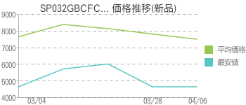 SP032GBCFC... 価格推移(新品)