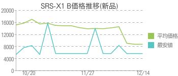 SRS-X1 B価格推移(新品)