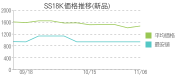 SS18K価格推移(新品)