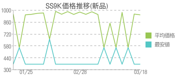 SS9K価格推移(新品)