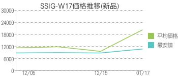 SSIG-W17価格推移(新品)
