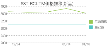 SST-RCLTM価格推移(新品)