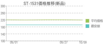 ST-1531価格推移(新品)