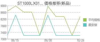 ST1000LX01... 価格推移(新品)