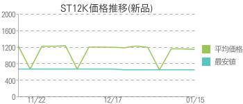ST12K価格推移(新品)