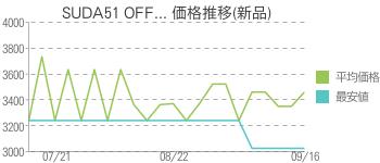 SUDA51 OFF... 価格推移(新品)