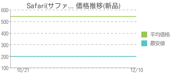 Safari(サファ... 価格推移(新品)