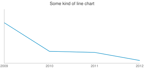 Some kind of line chart