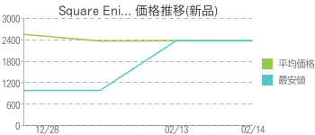 Square Eni... 価格推移(新品)