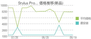 Stylus Pro... 価格推移(新品)