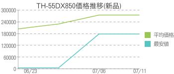 TH-55DX850価格推移(新品)