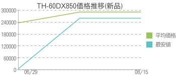 TH-60DX850価格推移(新品)