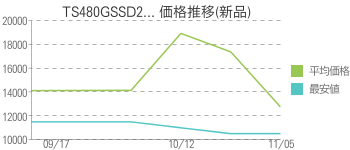 TS480GSSD2... 価格推移(新品)