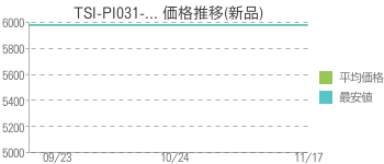 TSI-PI031-... 価格推移(新品)