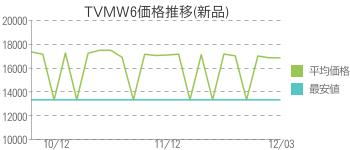 TVMW6価格推移(新品)
