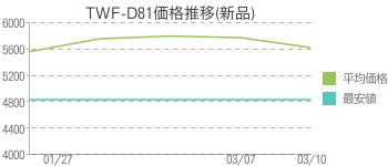 TWF-D81価格推移(新品)