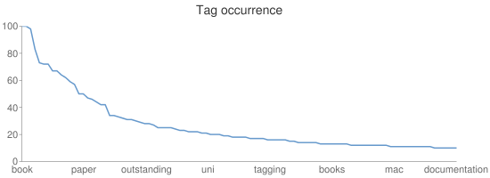 Tag occurrence