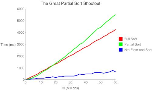 Partial Sort Performance Chart
