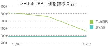 U3H-K402BB... 価格推移(新品)