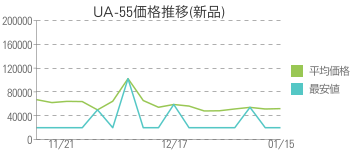 UA-55価格推移(新品)