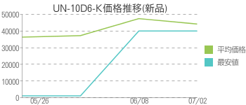 UN-10D6-K価格推移(新品)
