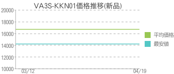 VA3S-KKN01価格推移(新品)