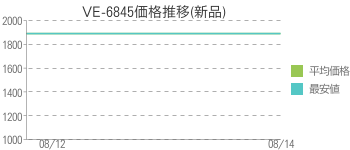 VE-6845価格推移(新品)