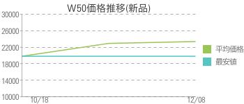 W50価格推移(新品)