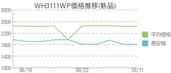 WH3111WP価格推移(新品)