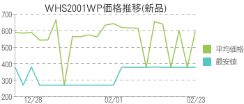 WHS2001WP価格推移(新品)
