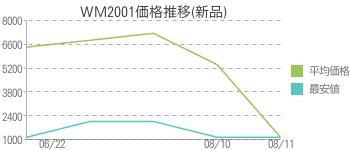 WM2001価格推移(新品)