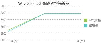 WN-G300DGR価格推移(新品)