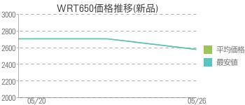 WRT650価格推移(新品)