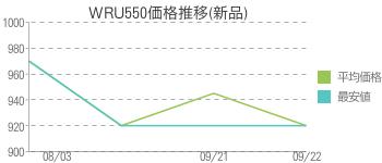 WRU550価格推移(新品)