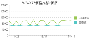 WS-X77価格推移(新品)